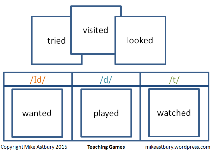 Pronunciation Game Ed Teachinggamesefl By Mike Astbury
