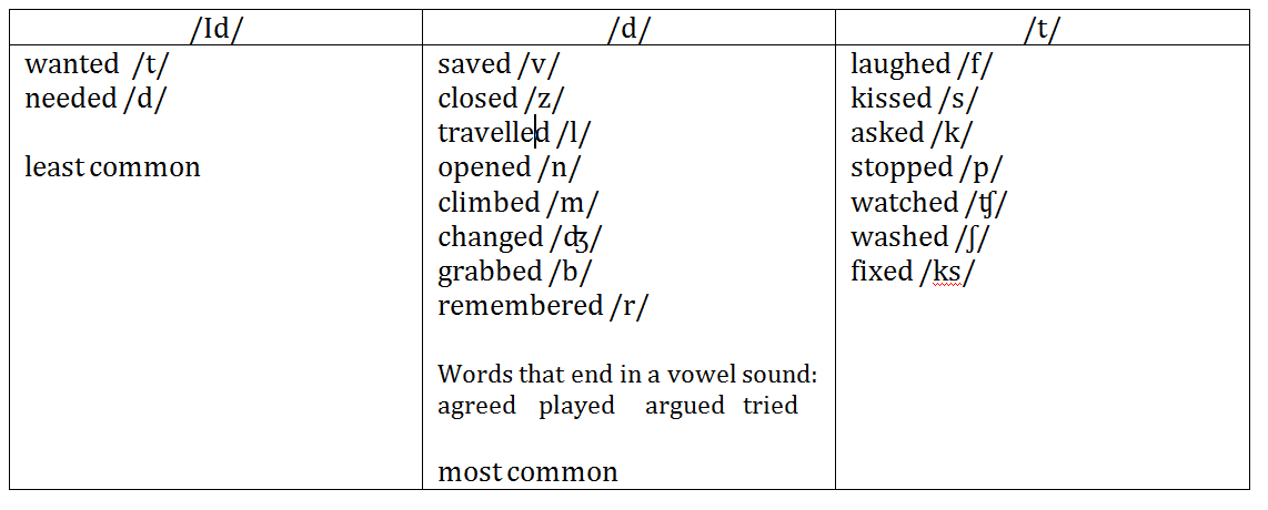 words that end in s