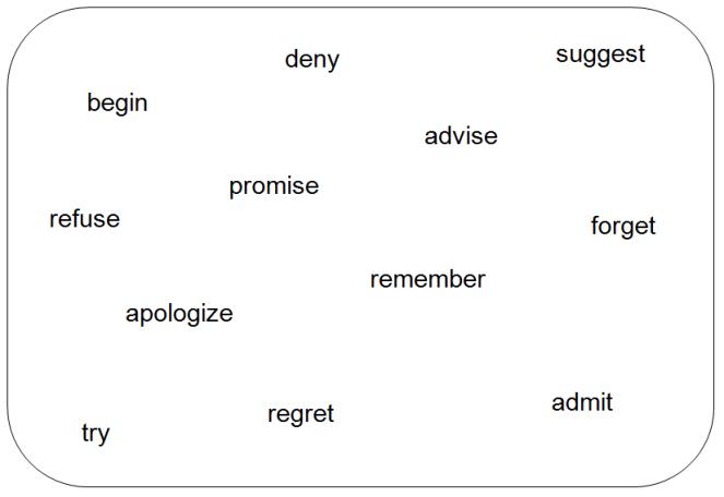 board- reporting verbs.png