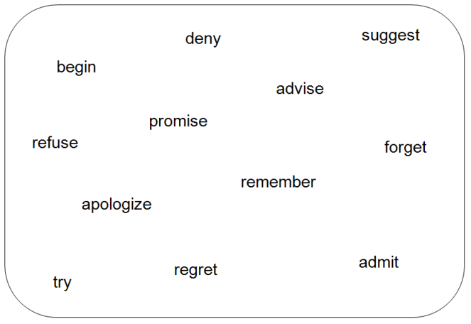 board- reporting verbs.png